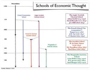 Economists timeline Mannwest